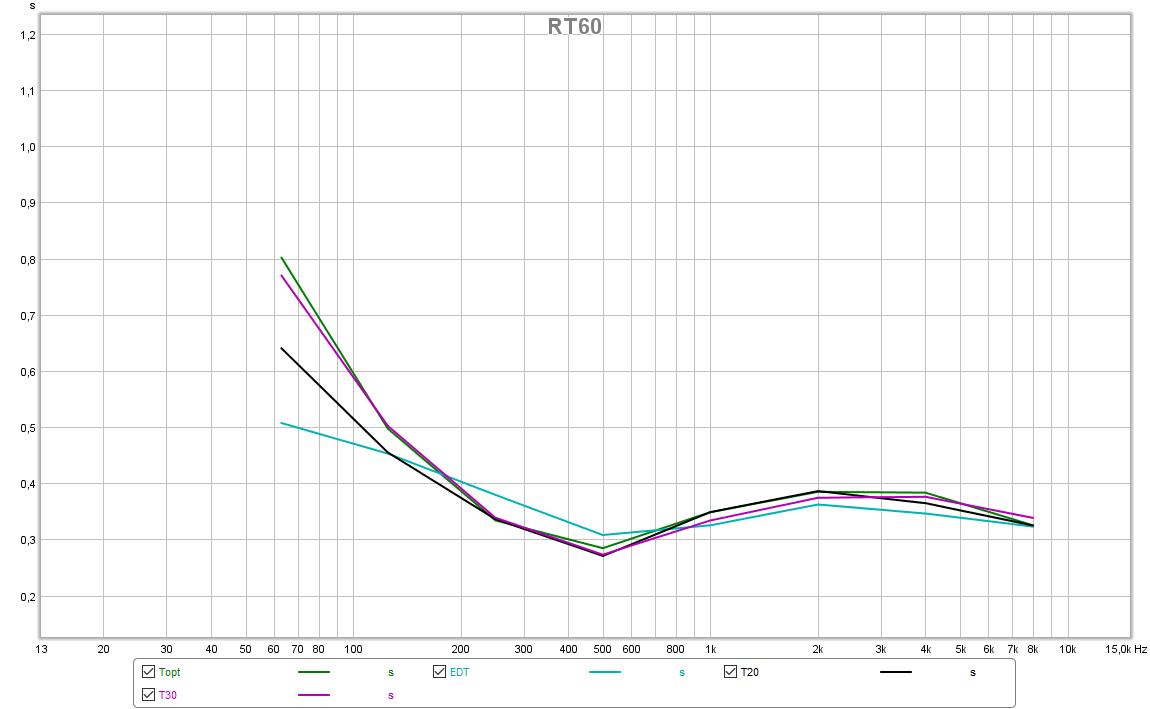 RT60 Kurve mit seitlichen Absorbern