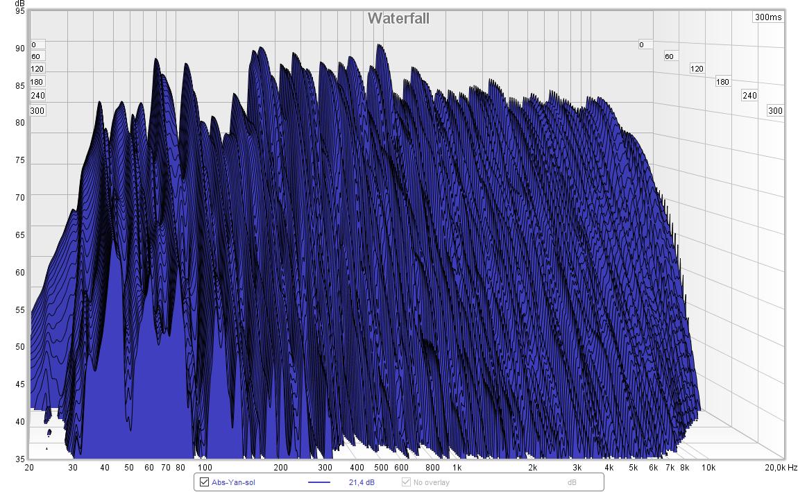 Wasserfalldiagramm mit seitlichen Absorbern