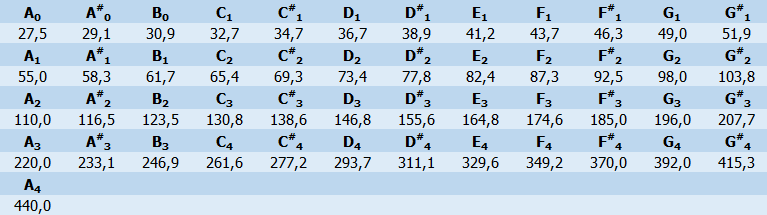 Notenfrequenzen
